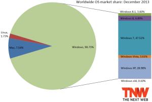 os_market_share_december_2013