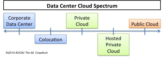 DataCenterCloudSpectrum