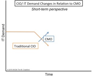 CIO CMO Short Term