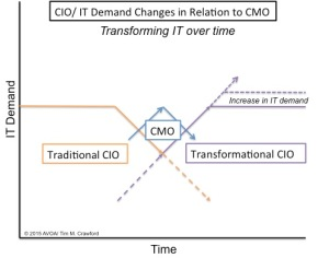 CIO CMO Transforming IT