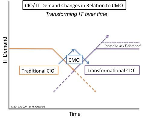 CIO CMO Transforming IT