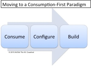 Consumption First