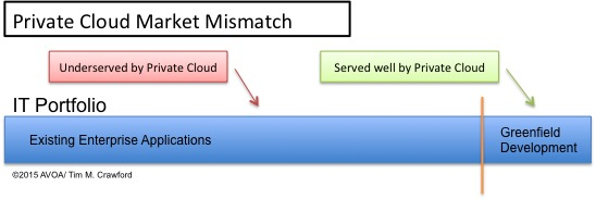 Private Cloud Market Mismatch