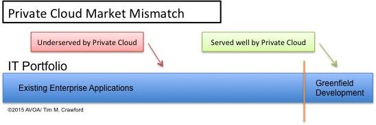 Private Cloud Market Mismatch