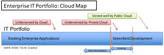 Enterprise Cloud Map