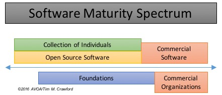 Software Maturity Spectrum