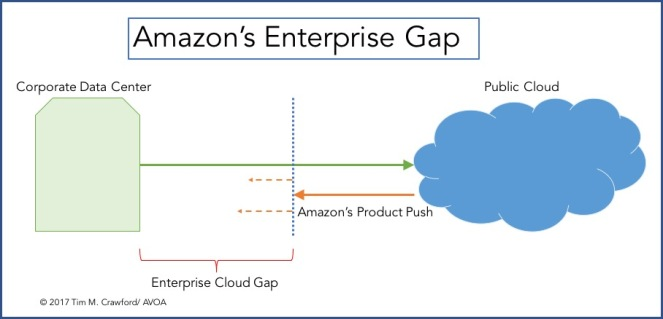 amazon-enterprise-cloud-gap