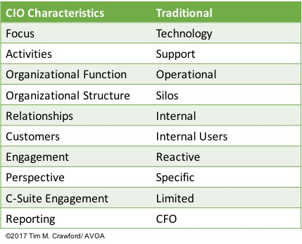 cio-characteristics-traditional