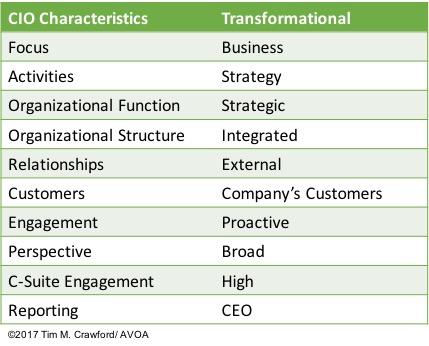 cio-characteristics-transformational