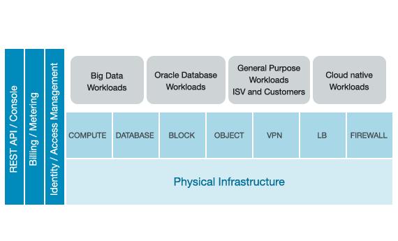 Oracle works toward capturing enterprise Cloud IaaS demand