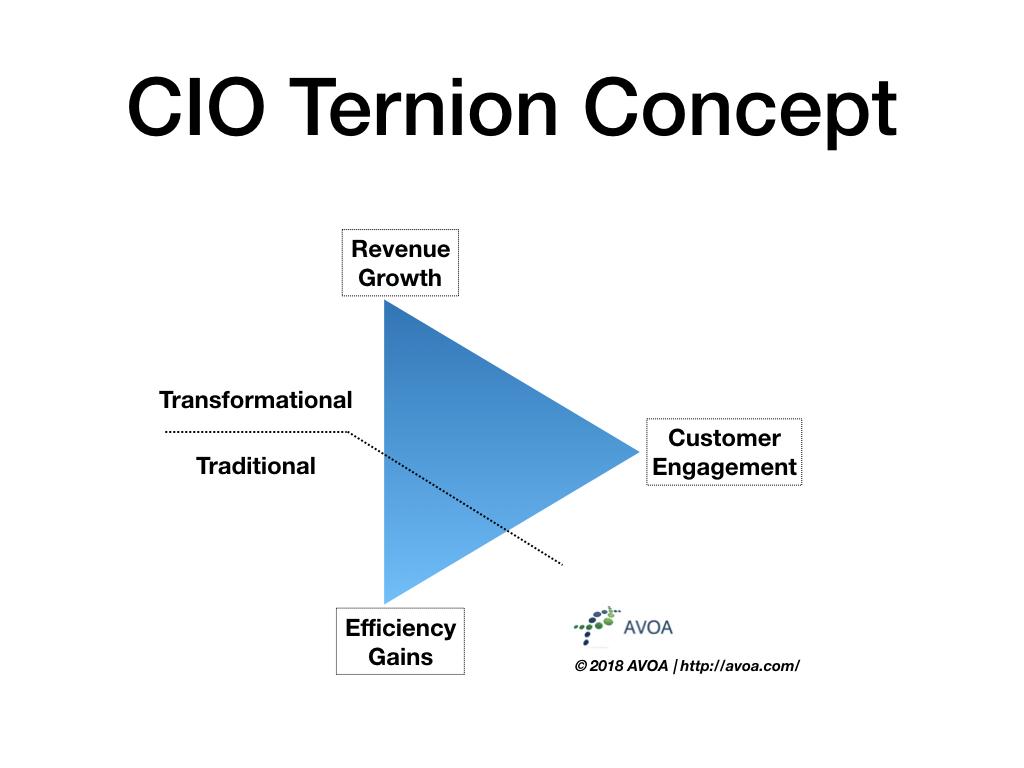 The CIO Ternion Concept Drives Digital Transformation