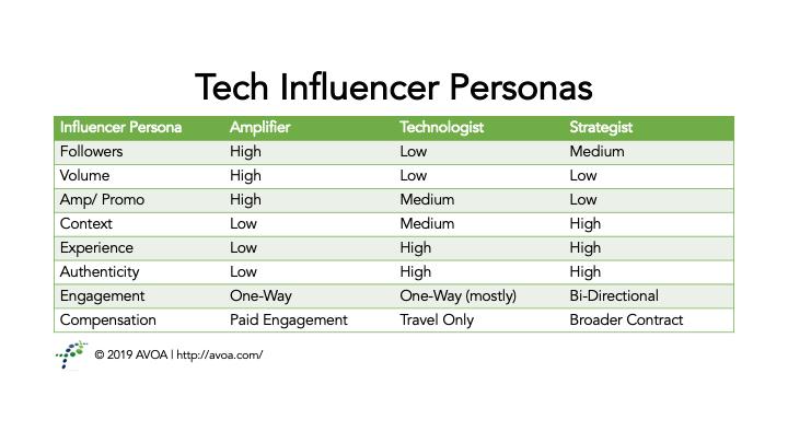 Tech Influencer Personas