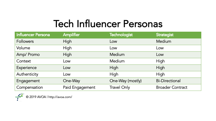 Tech Influencer Personas